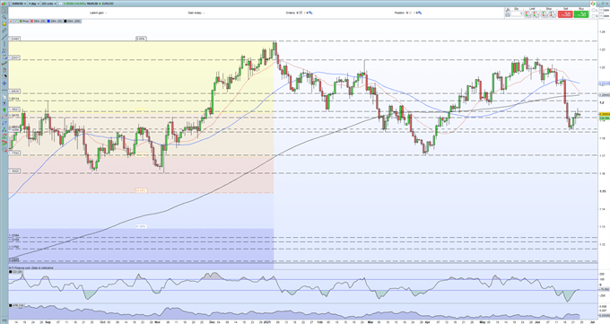 EUR/USD Finding Short-Term Resistance Tough to Break, US Data to Drive the Next Move