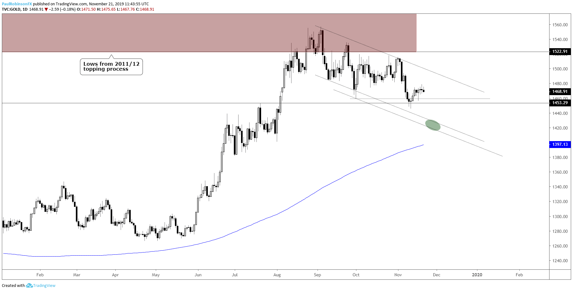 Gold Price Forecast Bearish Now