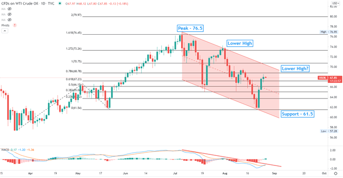 Crude Oil Prices Pause Rally as the Pandemic Clouds the Outlook