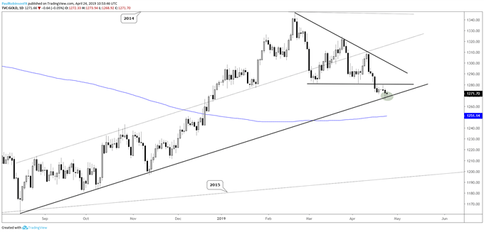 Gold daily chart, August t-line providing support