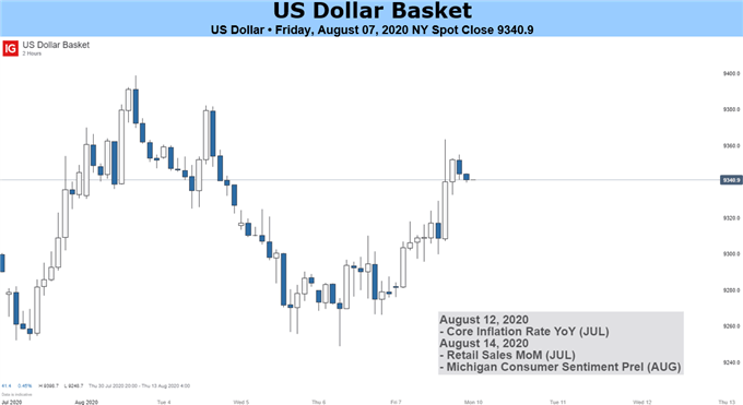 US Dollar Weekly Outlook - Short-Term Relief Rally or a Change of Heart?