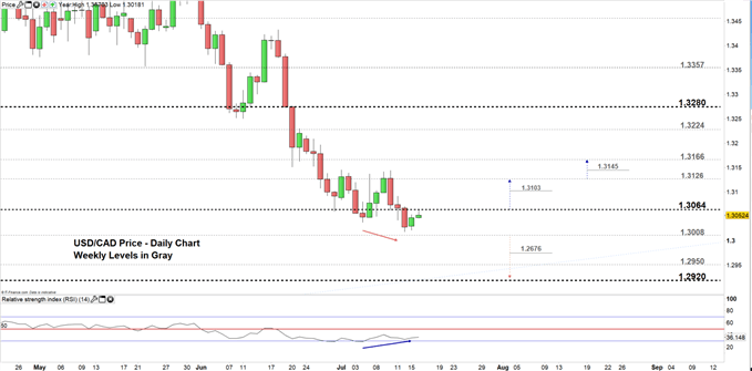 USD/CAD price daily chart 16-07-19. Zoomed in