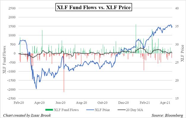 XLF, XLF Fund Flows, Bloomberg