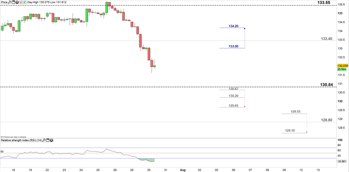 GBPJPY price four-hour chart 30-07-19
