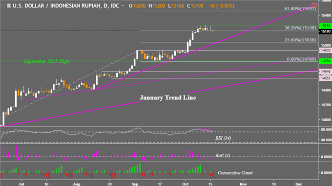 USD/PHP Reverses But Can Declines Last? USD/MYR, USD/PHP May Fall