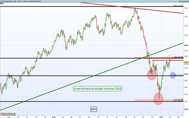 Análisis técnico precio del petróleo: Bajista en búsqueda de continuación de triángulo descendente