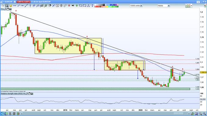 Analyse de l'EUR/CHF