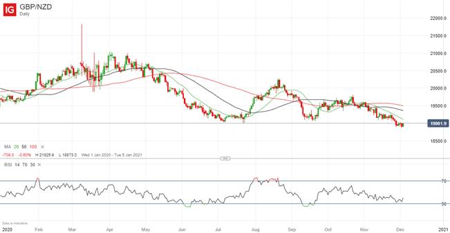GBP/NZD, GBP/NZD Daily, British Pound New Zealand Dollar Daily Chart IG