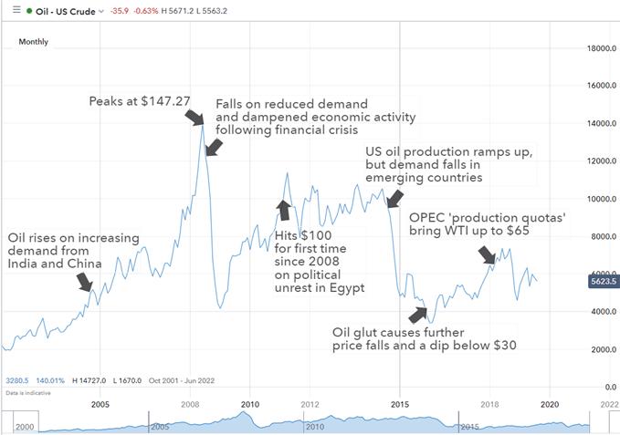 forex petroleum news algoritmi de tranzacționare criptografică
