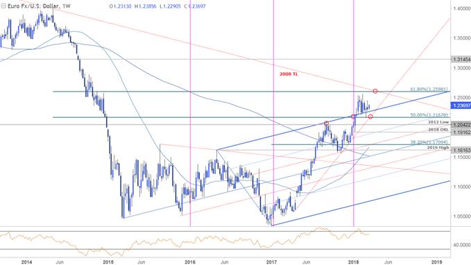 EUR/USD-Kurschart – Wöchentlicher Zeitrahmen