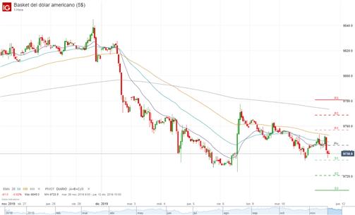 EUR/USD recobra fuerza ante la reunión del FOMC