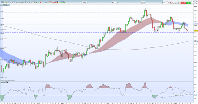 Gold Price Outlook: Technical Support Remains Under Pressure