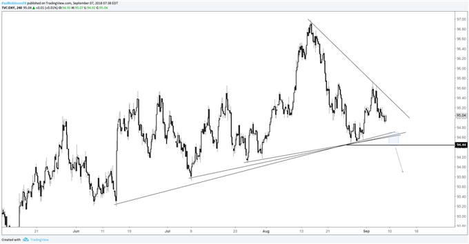 dxy 4-hr, watch support