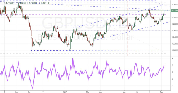 GBP/USD Charges Into Resistance But Can It Break Free of Brexit?
