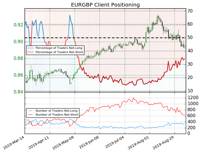 igcs, ig client sentiment index, igcs eurgbp, eurgbp price chart, eurgbp price forecast, eurgbp technical analysis