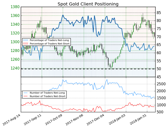 Gold Net-Long Positions Fall by 5%