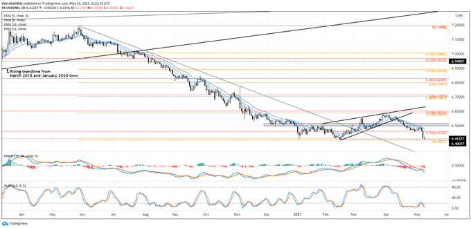 Chinese Yuan Technical Analysis: EUR/CNH, USD/CNH Rates Outlook