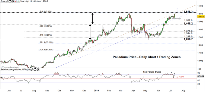 Palladium price daily chart 11-07-19 Zoomed out