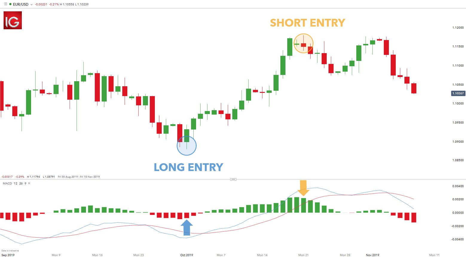 macd histogram trading strategy