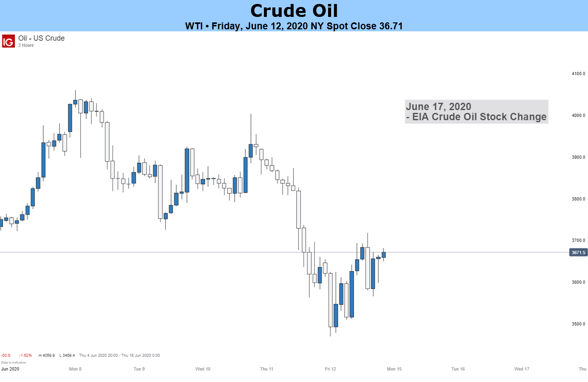 Oil prices end mixed following previous session's massive losses