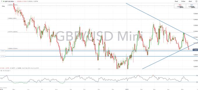 GBPUSD Price Outlook: Risk of Bearish Breakdown