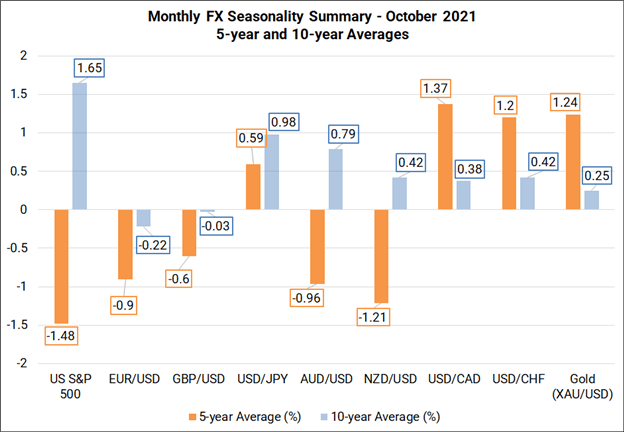 Monthly Forex Seasonality - October 2021: Good News for US Dollar, Bad News for Risk