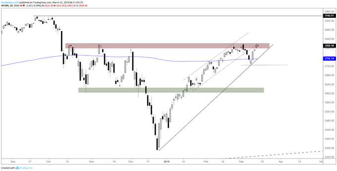S&P 500 daily chart, 2800/17 is strong resistance