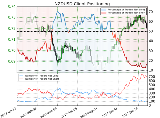 NZD/USD Sentiment