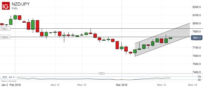Technische Analyse für den Japanischen Yen: Spanne verengt sich, Durchbruch wird zum Schlüssel