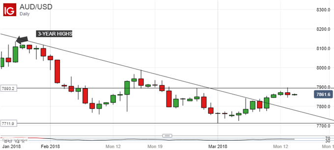 Australian Dollar Up On Chinese Data But Key Resistance Holds