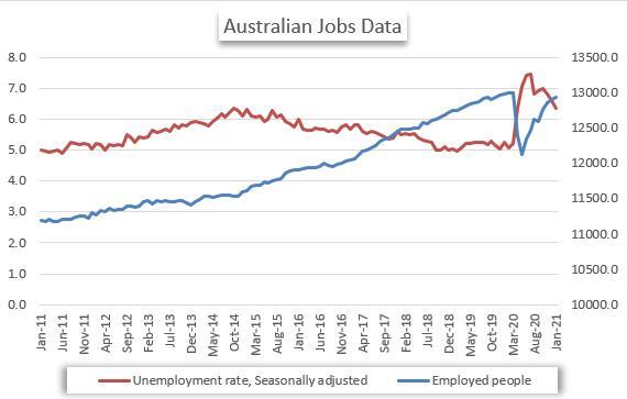 AU jobs data