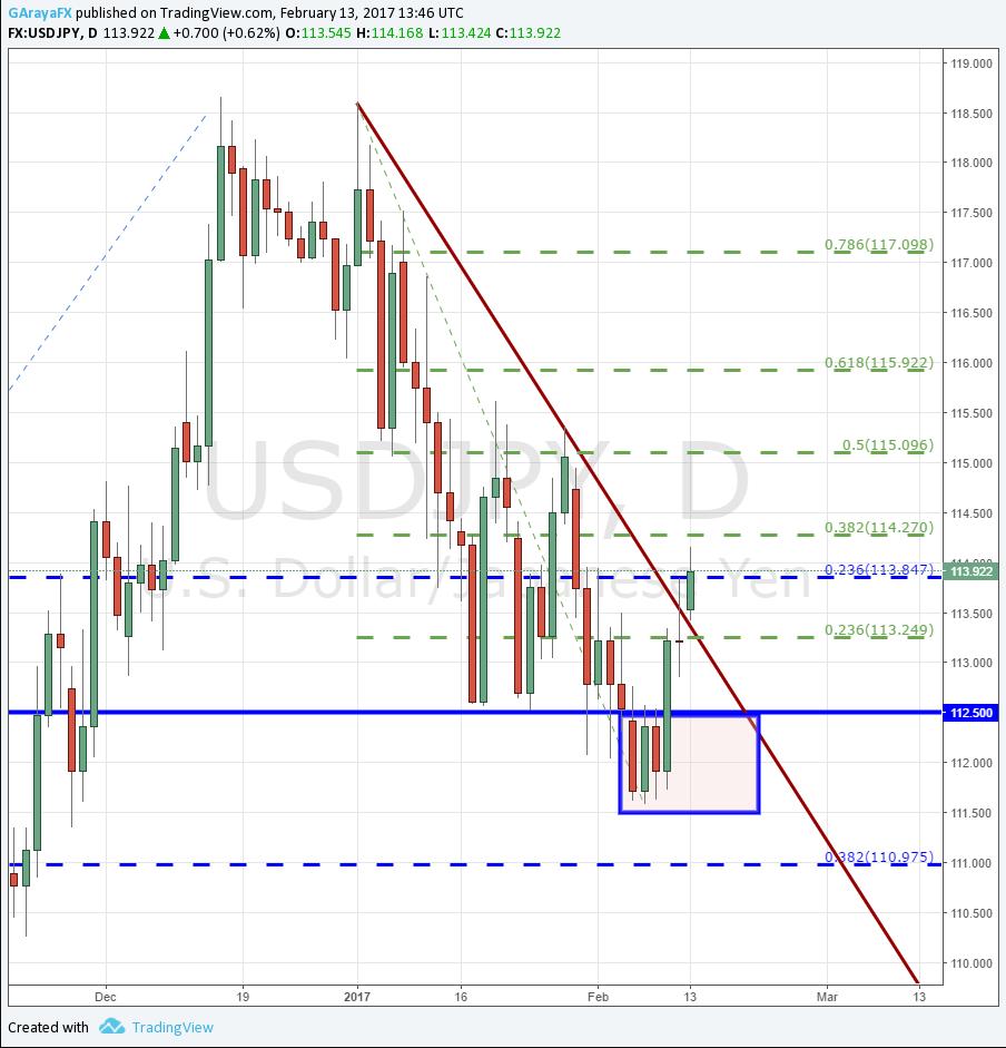 USD/JPY rompe la tendencia bajista y busca situarse por sobre los 114.00.