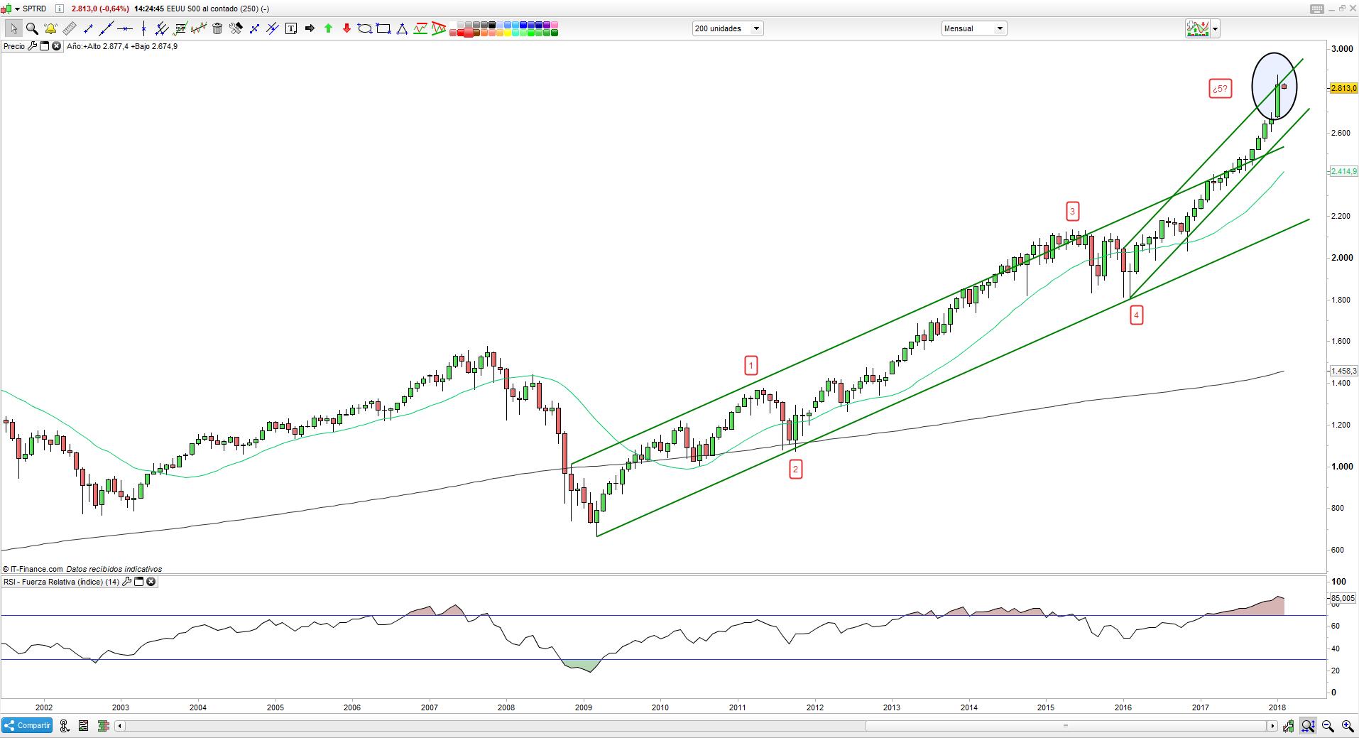 El S&P 500 se deja atrás un gran enero. ¿Qué esperar del futuro?