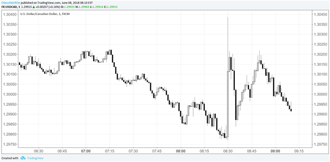 USD/CAD Hits Fresh Daily High after May Canadian Jobs Disappoint