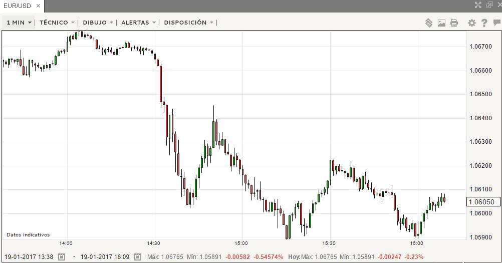 El BCE mueve el EUR/USD. Draghi: inflación suave en Europa.