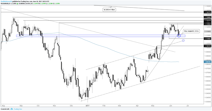 EURUSD - Bullish Case Has Weakened, but Support Still Holding