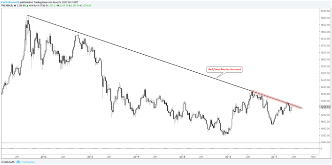 Silver Outlook – Taking Cues from Gold Trading at Key Price Zone