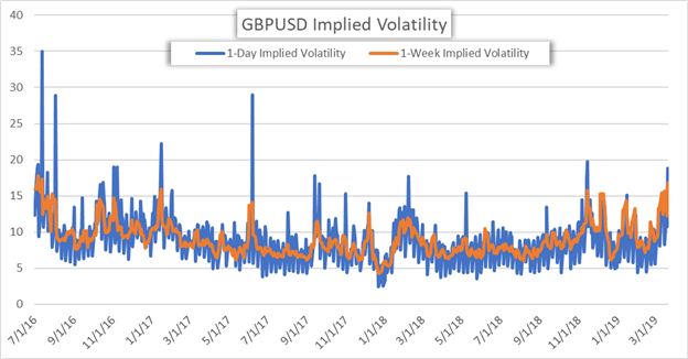Brexit Uncertainty Leaves GBPUSD Implied Volatility At 32-Month Highs