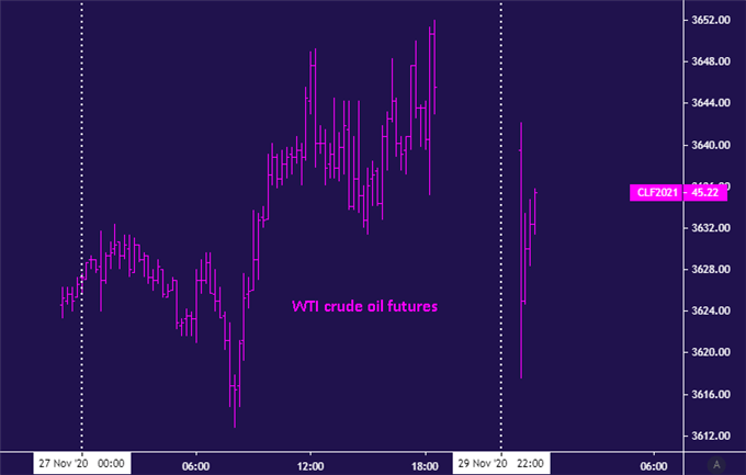 US Dollar and Yen Down as Stocks Rise, Crude Oil Down on OPEC+