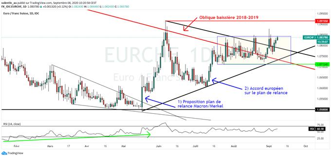 EUR/CHF : L'euro reprend de la hauteur face au franc suisse