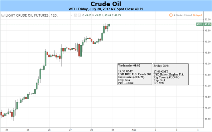 WTI And Brent Crude Oil Pivots on OPEC Actions to Best Week of 2017