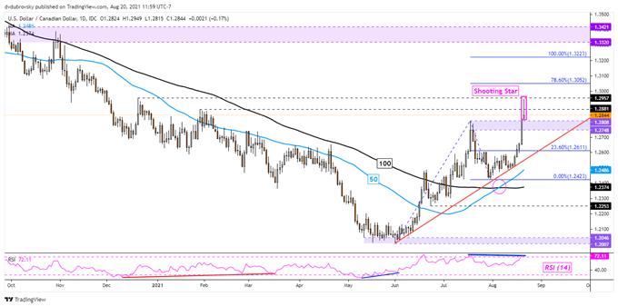 US Dollar Surge Ends on an Uncertain Footing: USD/CAD, EUR/USD, AUD/USD, GBP/USD