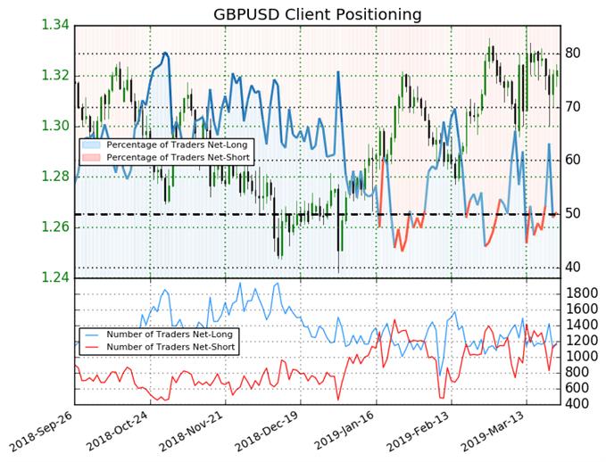 GBP/USD : Les traders indécis sur la livre sterling