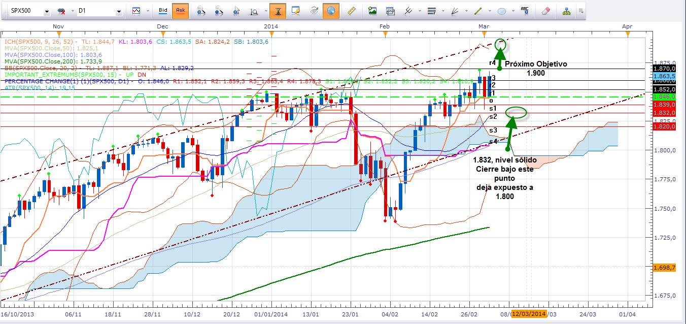 Cambio de sentimiento en los mercados lleva al S&P500 a buscar un nuevo máximo histórico.