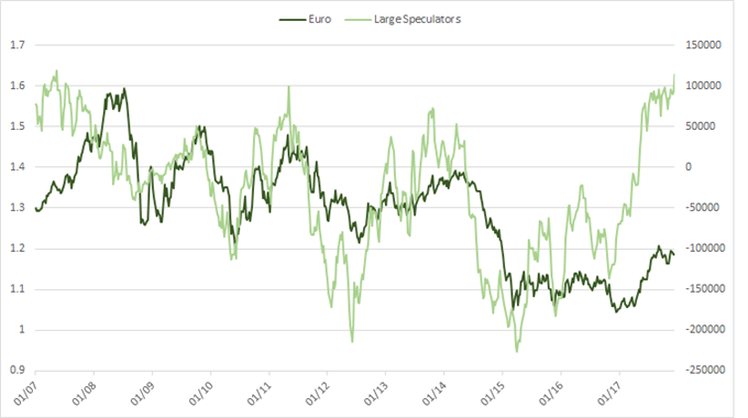 EUR/USD w/futures positioning