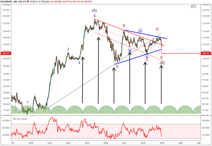 USDJPY bullish elliott wave triangle from 2015 completed indicates the potential for a large uptrend to 125 and possibly 150.