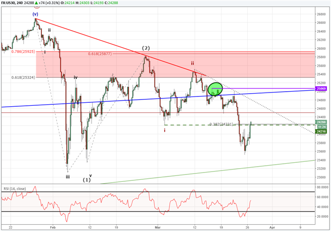 Dow Jones Correction Just Beginning, USDJPY Near Channel Support