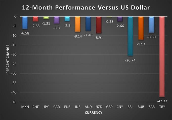 Emerging Market Risk Rises Following Turkish Lira, Chinese Yuan Deterioration