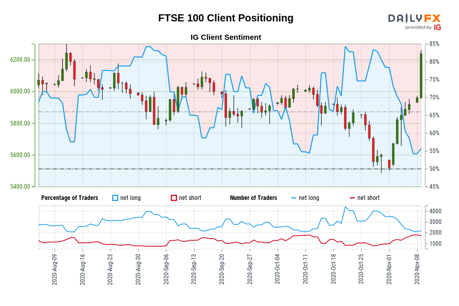 Our data shows traders are now net-short FTSE 100 for the first time since Aug 13, 2020 when FTSE 100 traded near 6,189.00.