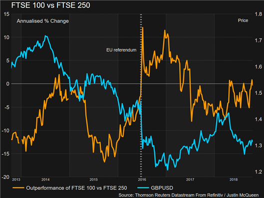 FTSE 100 vs FTSE 250: Brexit Outcome to Determine FTSE Outperformer